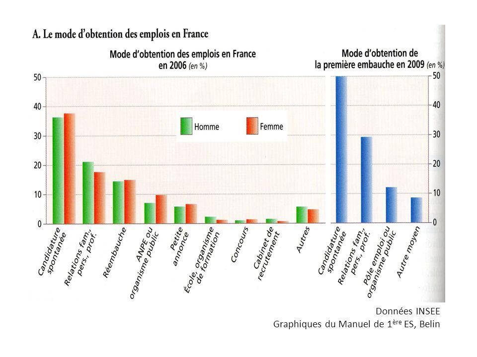 Données INSEE Graphiques du Manuel de 1 ère ES, Belin