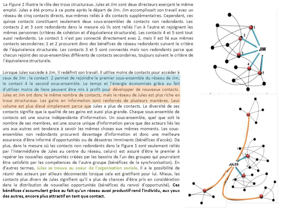 La Figure 1 illustre le rôle des trous structuraux. Jules et Jim sont deux directeurs exerçant le même emploi. Jules a été promu à ce poste après le d