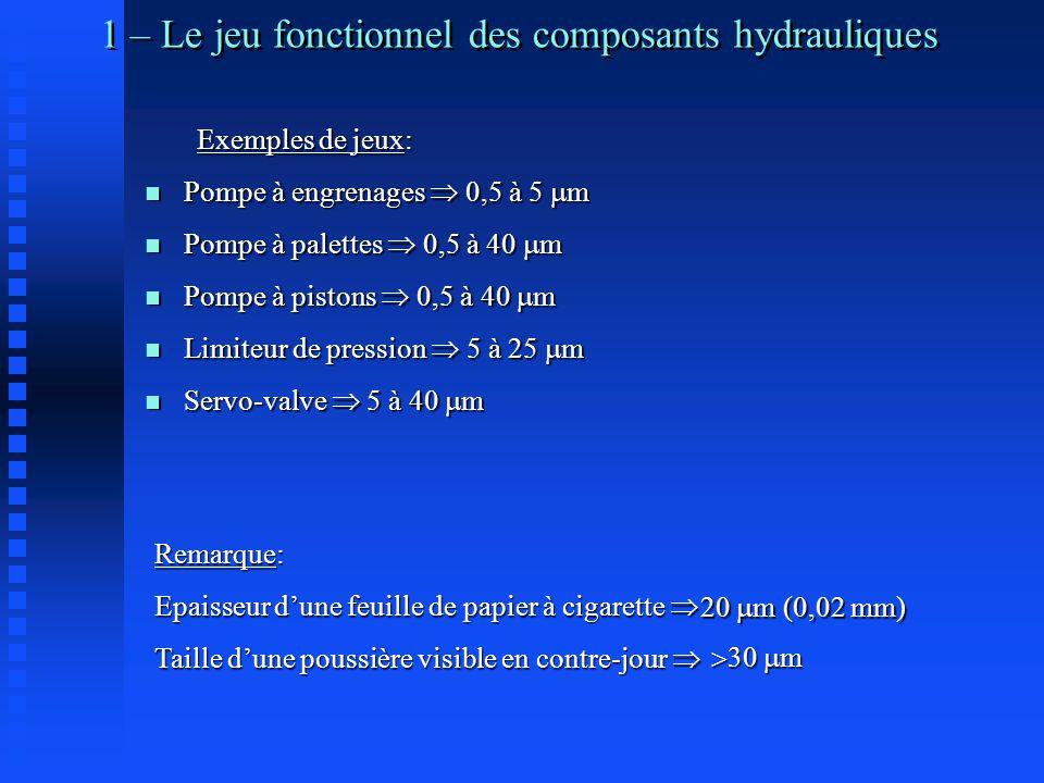 1 – Le jeu fonctionnel des composants hydrauliques Exemples de jeux: n Pompe à engrenages  0,5 à 5  m n Pompe à palettes  0,5 à 40  m n Pompe à pistons  0,5 à 40  m n Limiteur de pression  5 à 25  m n Servo-valve  5 à 40  m Remarque: Epaisseur d'une feuille de papier à cigarette  Taille d'une poussière visible en contre-jour  20  m (0,02 mm)  30  m