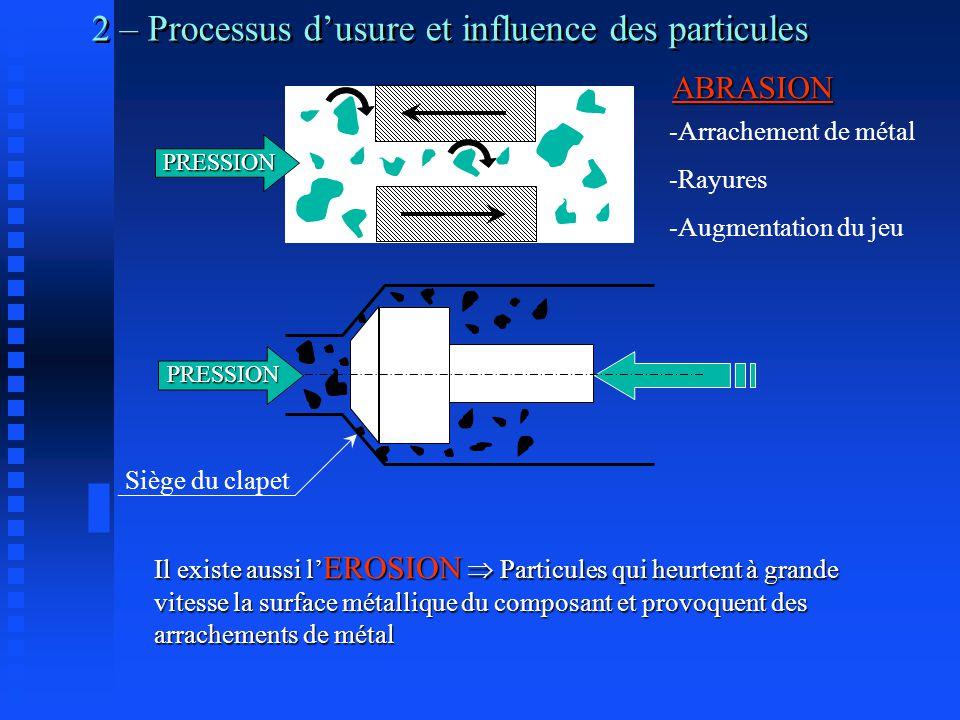 2 – Processus d'usure et influence des particules PRESSION PRESSION Siège du clapetABRASION -Arrachement de métal -Rayures -Augmentation du jeu Il existe aussi l' EROSION  Particules qui heurtent à grande vitesse la surface métallique du composant et provoquent des arrachements de métal