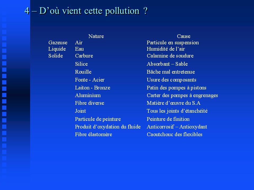 4 – D'où vient cette pollution ?