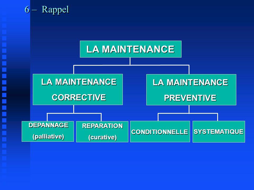 6 – Rappel LA MAINTENANCE CORRECTIVE PREVENTIVE DEPANNAGE(palliative) REPARATION(curative) CONDITIONNELLE SYSTEMATIQUE