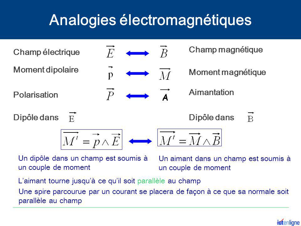 Champ magnétique Champ électrique Moment dipolaire Moment magnétique PolarisationDipôle dans Un dipôle dans un champ est soumis à un couple de moment