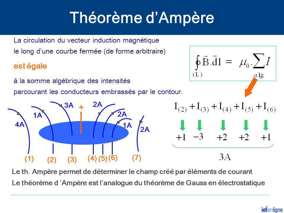 est égale à la somme algébrique des intensités parcourant les conducteurs embrassés par le contour. + 1A 2A 3A 1A 4A 2A (1) (5) (4) (3) (2) (7) (6) Le