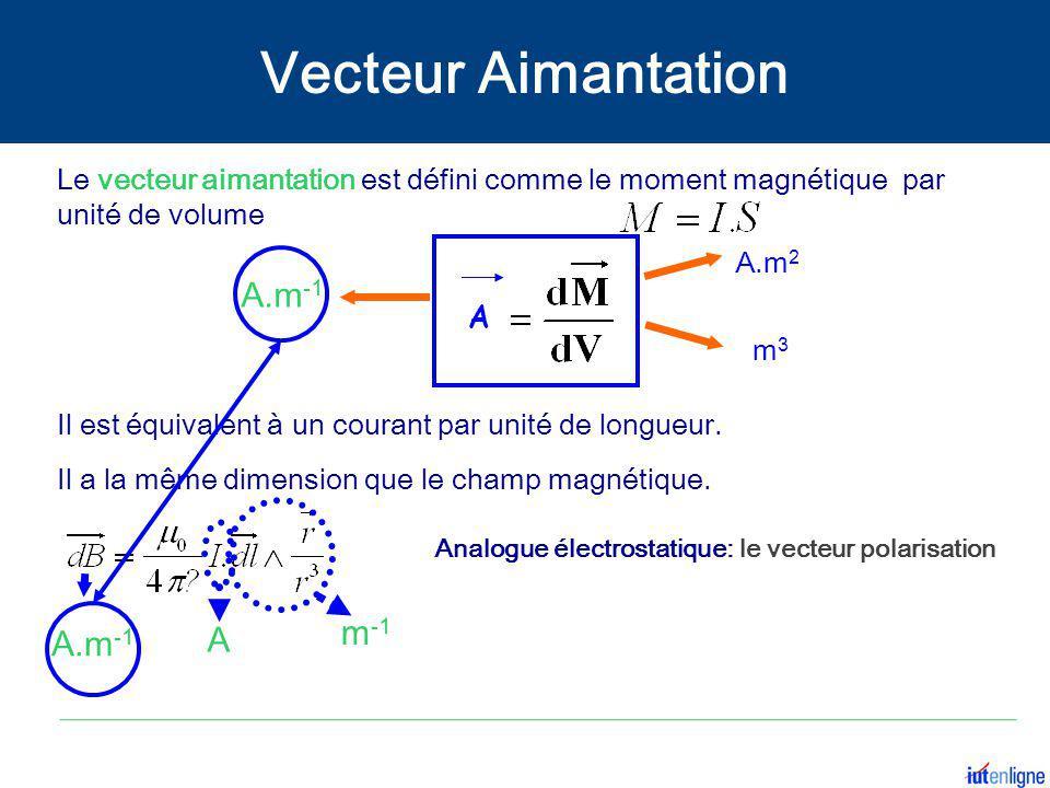 Le vecteur aimantation est défini comme le moment magnétique par unité de volume A.m -1 Il est équivalent à un courant par unité de longueur. Analogue