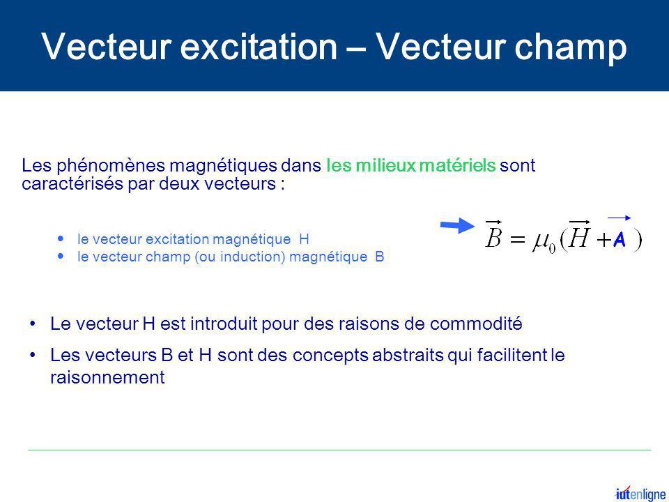 Les phénomènes magnétiques dans les milieux matériels sont caractérisés par deux vecteurs : le vecteur excitation magnétique H le vecteur champ (ou in