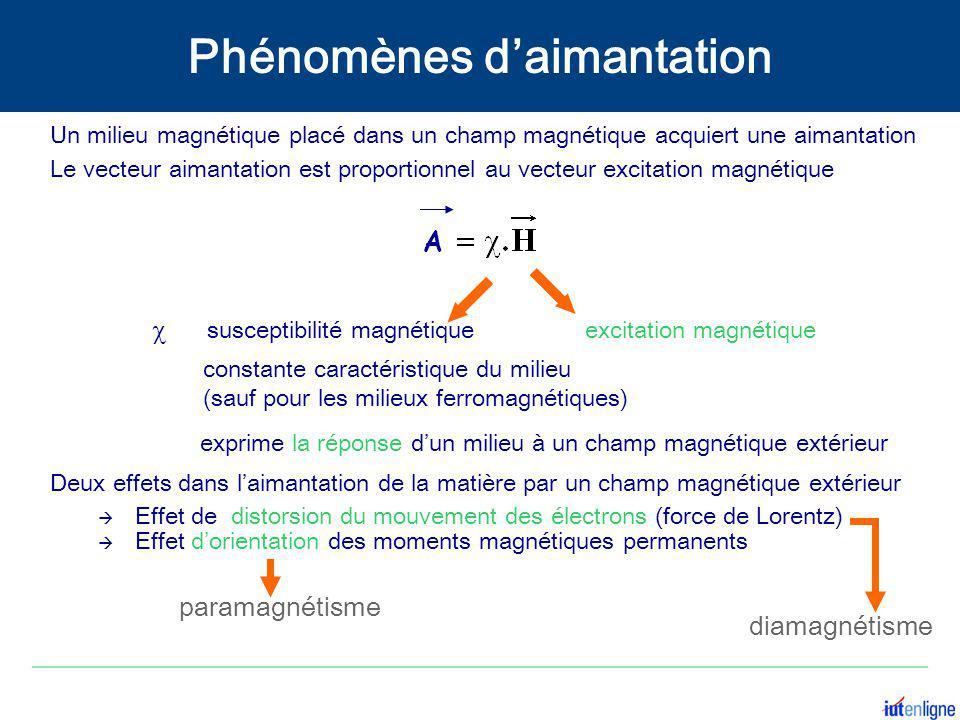  susceptibilité magnétique constante caractéristique du milieu (sauf pour les milieux ferromagnétiques) exprime la réponse d'un milieu à un champ mag