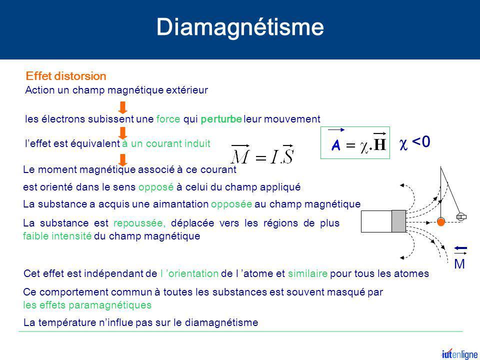  <0 Action un champ magnétique extérieur l'effet est équivalent à un courant induit Le moment magnétique associé à ce courant les électrons subissent