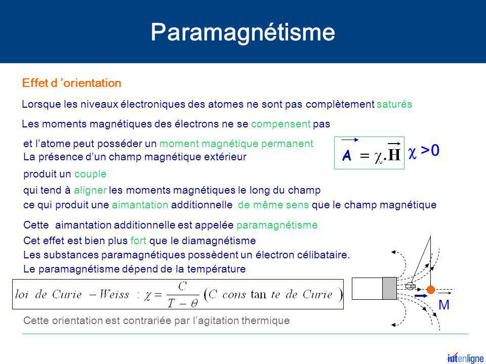  >0 Lorsque les niveaux électroniques des atomes ne sont pas complètement saturés Cette aimantation additionnelle est appelée paramagnétisme M Effet