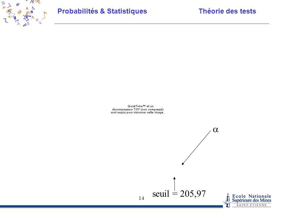 Probabilités & Statistiques Théorie des tests 14  seuil = 205,97