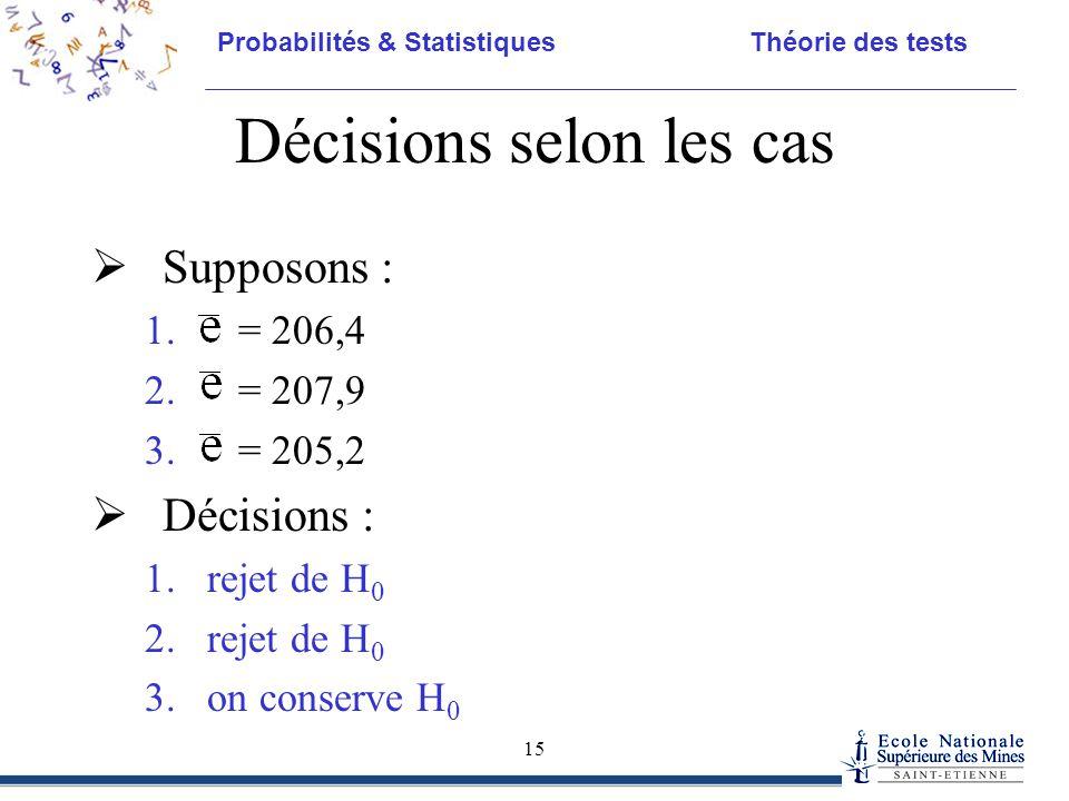 Probabilités & Statistiques Théorie des tests 15 Décisions selon les cas  Supposons : 1. = 206,4 2. = 207,9 3. = 205,2  Décisions : 1.rejet de H 0 2