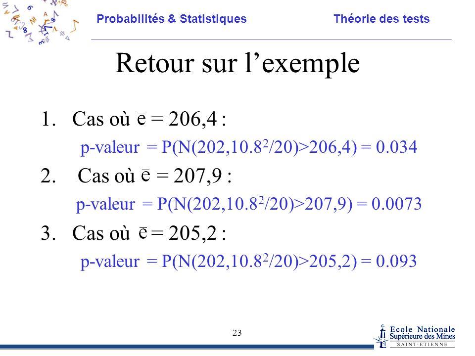 Probabilités & Statistiques Théorie des tests 23 Retour sur l'exemple 1.Cas où = 206,4 : p-valeur = P(N(202,10.8 2 /20)>206,4) = 0.034 2. Cas où = 207