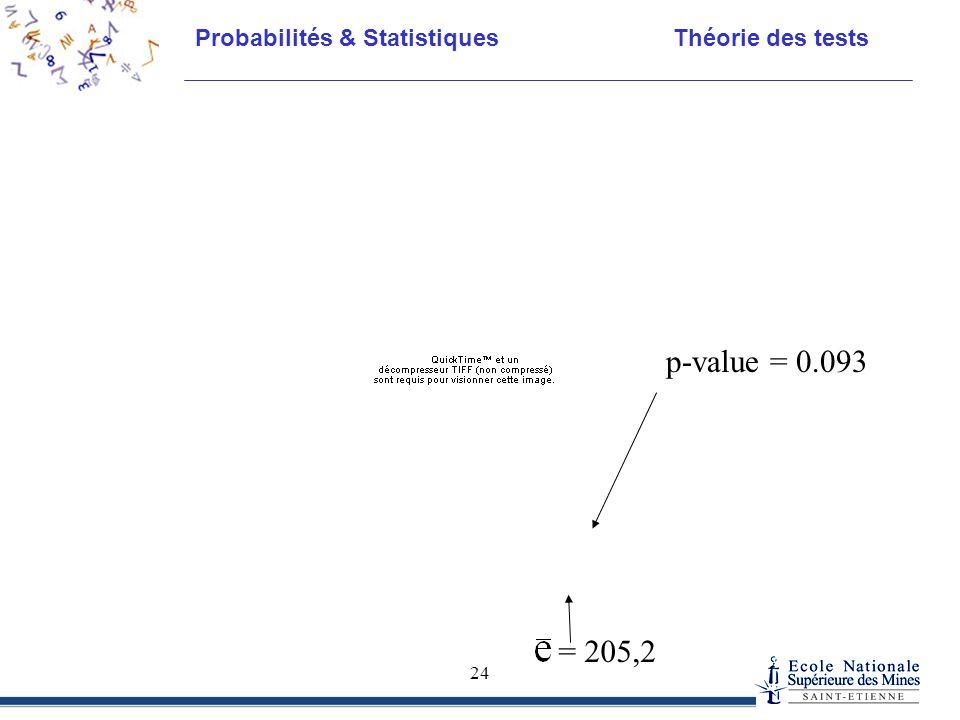 Probabilités & Statistiques Théorie des tests 24 = 205,2 p-value = 0.093