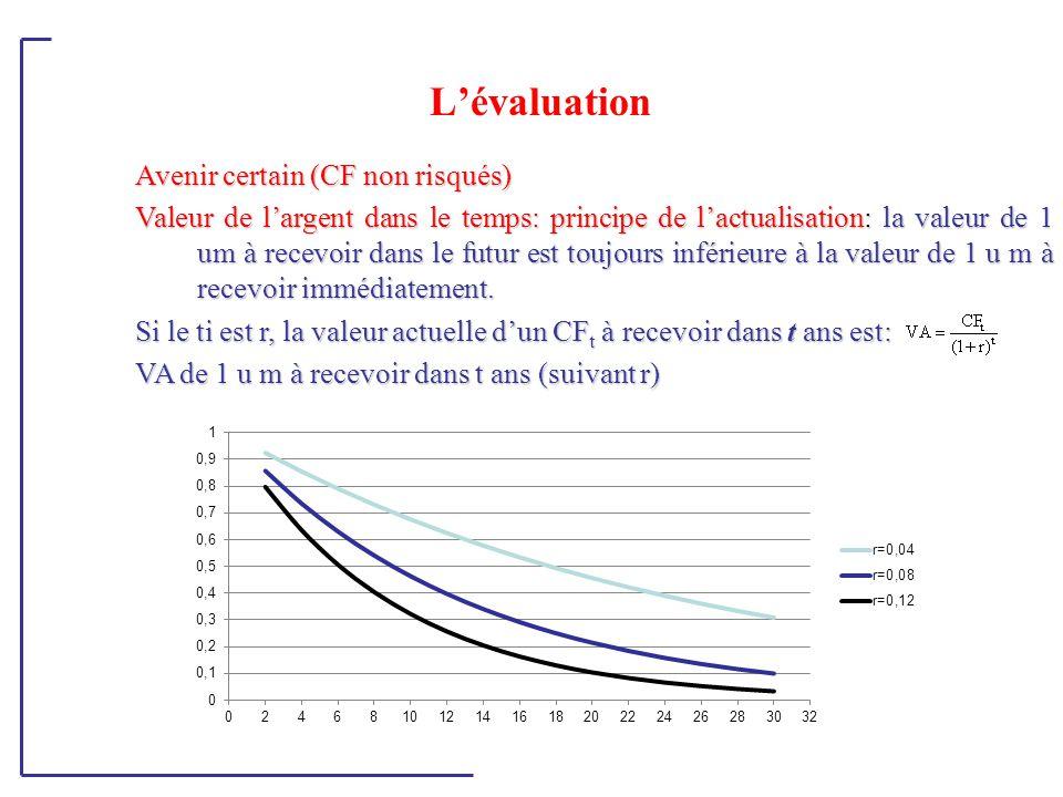 L'évaluation Avenir certain (CF non risqués) Valeur de l'argent dans le temps: principe de l'actualisation: la valeur de 1 um à recevoir dans le futur est toujours inférieure à la valeur de 1 u m à recevoir immédiatement.