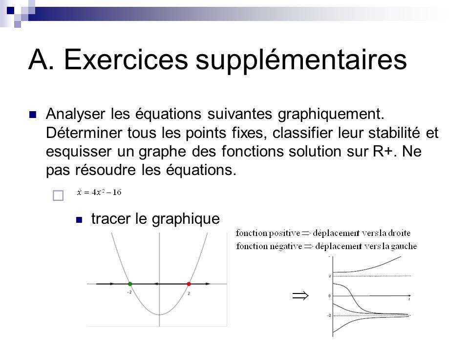A. Exercices supplémentaires  tracer le graphique