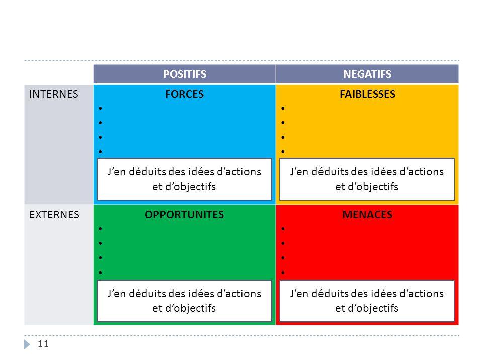 11 POSITIFSNEGATIFS INTERNESFORCES FAIBLESSES EXTERNESOPPORTUNITES MENACES J'en déduits des idées d'actions et d'objectifs