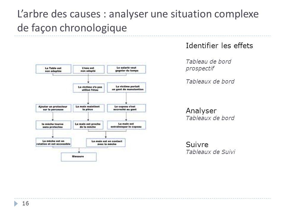 L'arbre des causes : analyser une situation complexe de façon chronologique 16 Suivre Tableaux de Suivi Analyser Tableaux de bord Identifier les effets Tableau de bord prospectif Tableaux de bord