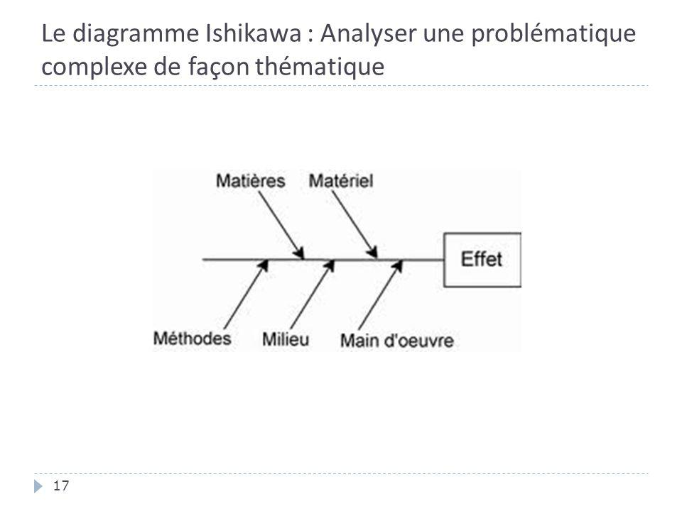 Le diagramme Ishikawa : Analyser une problématique complexe de façon thématique 17
