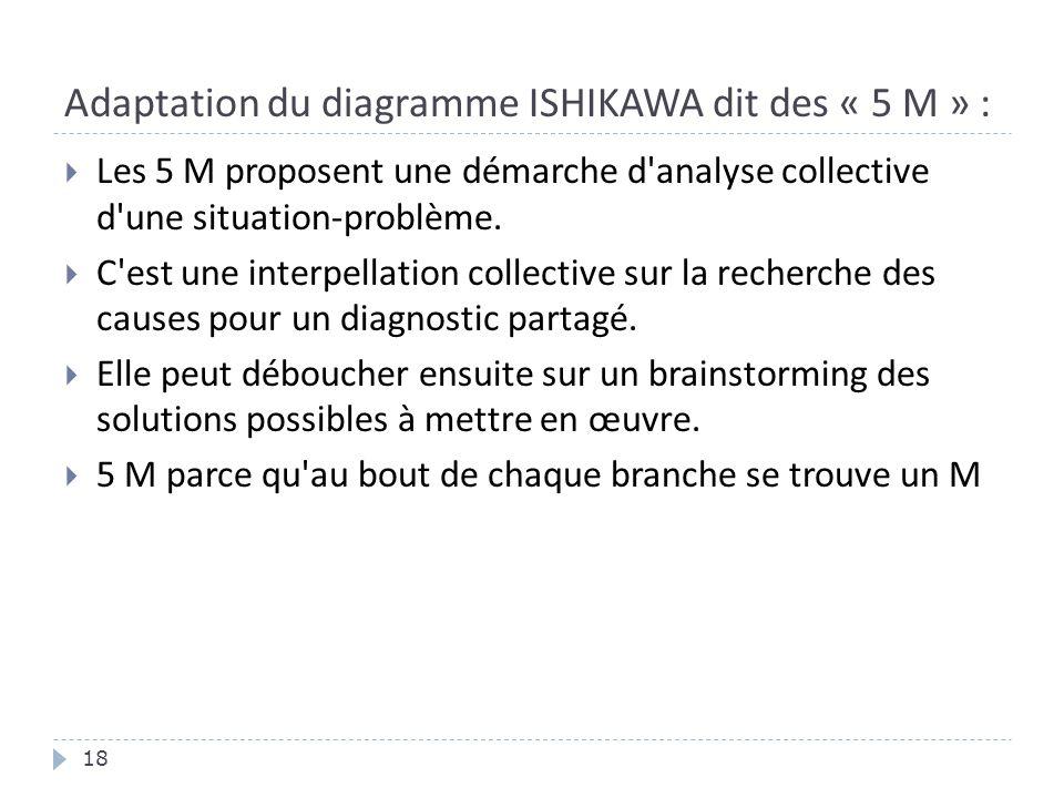Adaptation du diagramme ISHIKAWA dit des « 5 M » : 18  Les 5 M proposent une démarche d'analyse collective d'une situation-problème.  C'est une inte