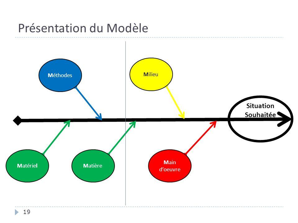 Présentation du Modèle 19 Situation Souhaitée MatièreMatériel Méthodes Main d'oeuvre Milieu