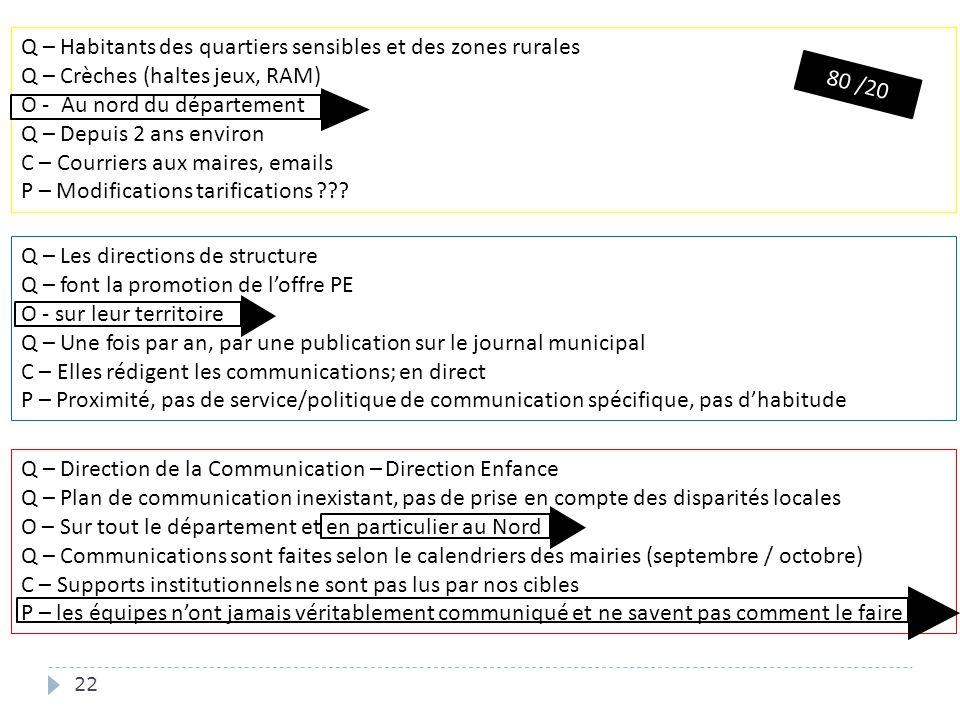 22 Q – Direction de la Communication – Direction Enfance Q – Plan de communication inexistant, pas de prise en compte des disparités locales O – Sur t