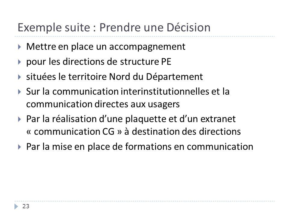 Exemple suite : Prendre une Décision 23  Mettre en place un accompagnement  pour les directions de structure PE  situées le territoire Nord du Dépa