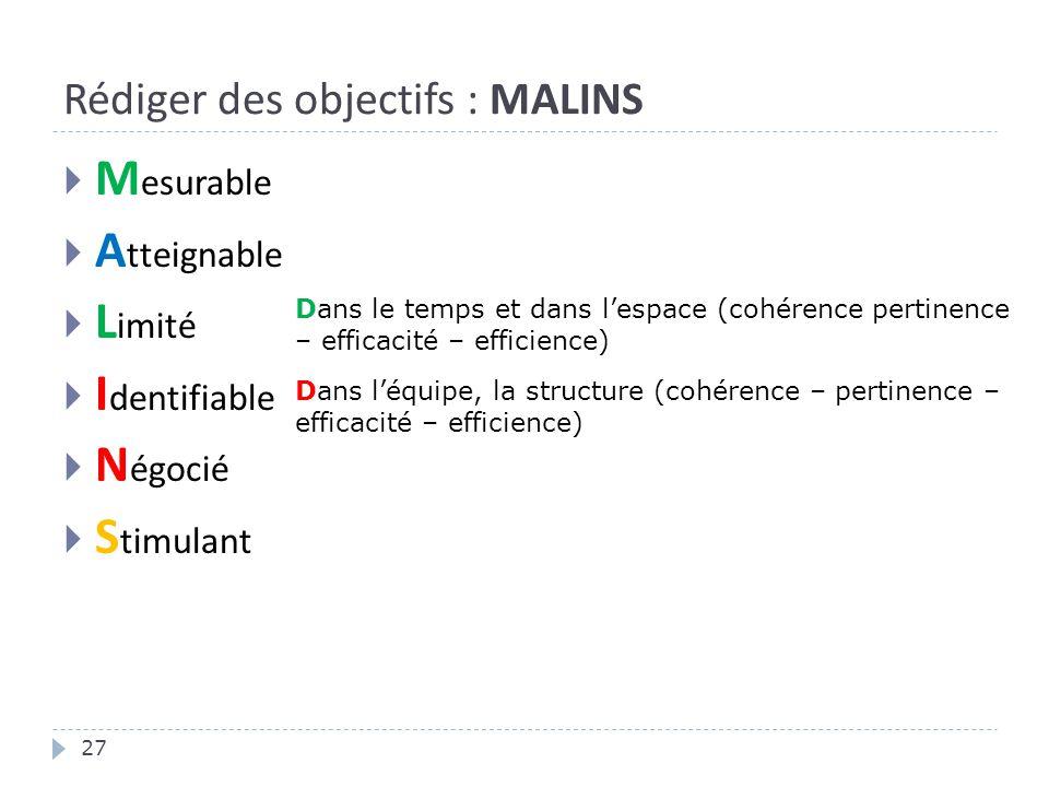 Rédiger des objectifs : MALINS 27  M esurable  A tteignable  L imité  I dentifiable  N égocié  S timulant Dans le temps et dans l'espace (cohérence pertinence – efficacité – efficience) Dans l'équipe, la structure (cohérence – pertinence – efficacité – efficience)