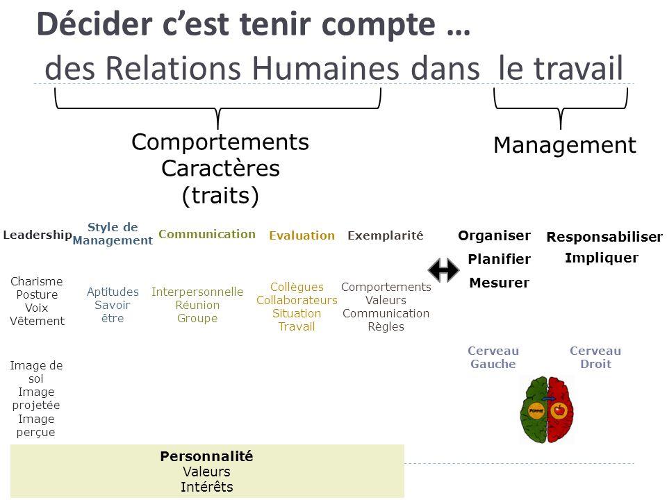 Décider c'est tenir compte … des Relations Humaines dans le travail Comportements Caractères (traits) Management Leadership Style de Management Commun