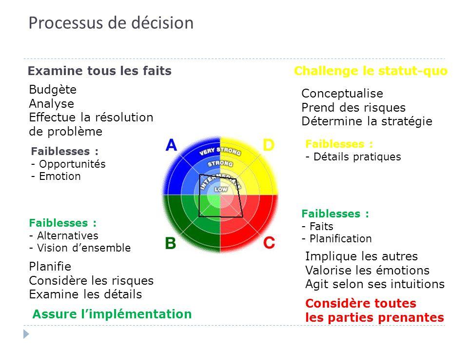 Processus de décision Examine tous les faitsChallenge le statut-quo Assure l'implémentation Considère toutes les parties prenantes Faiblesses : - Oppo