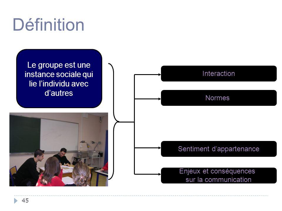 45 Le groupe est une instance sociale qui lie l'individu avec d'autres Définition Interaction Normes Sentiment d'appartenance Enjeux et conséquences s