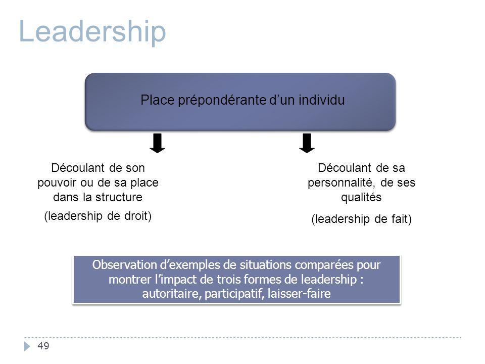 49 Découlant de sa personnalité, de ses qualités (leadership de fait) Leadership Observation d'exemples de situations comparées pour montrer l'impact de trois formes de leadership : autoritaire, participatif, laisser-faire Découlant de son pouvoir ou de sa place dans la structure (leadership de droit) Place prépondérante d'un individu