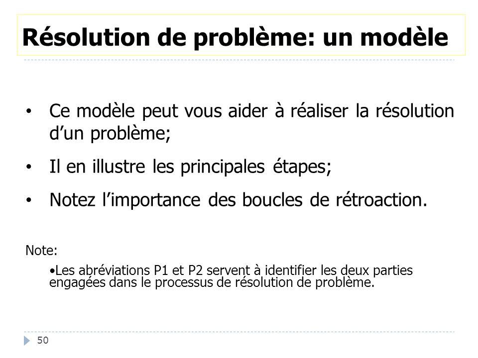 50 Résolution de problème: un modèle Ce modèle peut vous aider à réaliser la résolution d'un problème; Il en illustre les principales étapes; Notez l'importance des boucles de rétroaction.