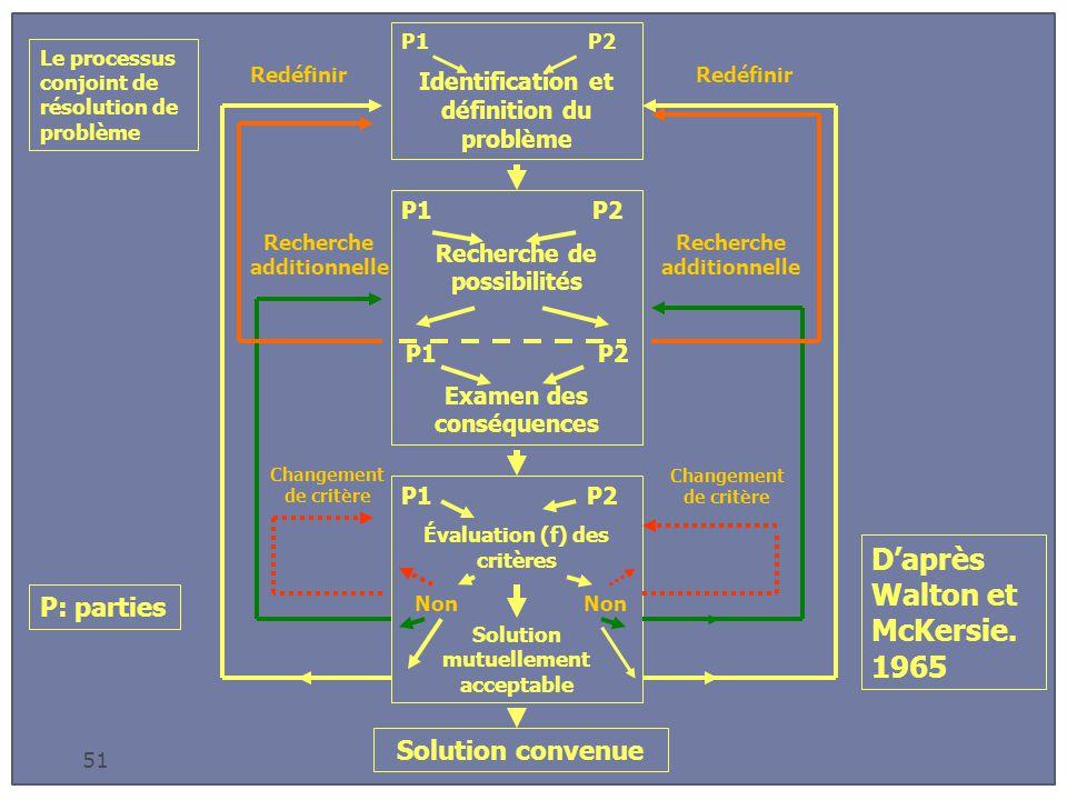 51 Le processus conjoint de résolution de problème P1 P2 Identification et définition du problème P1 P2 Recherche de possibilités P1 P2 Examen des conséquences P1 P2 Évaluation (f) des critères Solution mutuellement acceptable Solution convenue Non Redéfinir Recherche additionnelle Changement de critère Redéfinir Recherche additionnelle Changement de critère D'après Walton et McKersie.