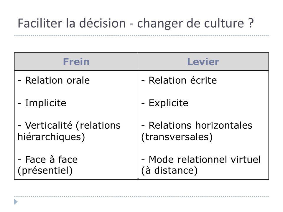 Faciliter la décision - changer de culture ? FreinLevier - Relation orale - Implicite - Verticalité (relations hiérarchiques) - Face à face (présentie