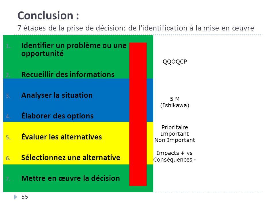 Conclusion : 7 étapes de la prise de décision: de l'identification à la mise en œuvre 55 1. Identifier un problème ou une opportunité 2. Recueillir de