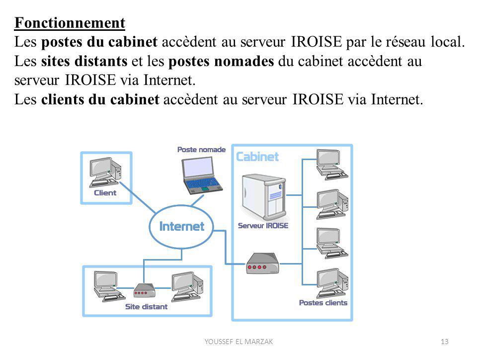 Fonctionnement Les postes du cabinet accèdent au serveur IROISE par le réseau local. Les sites distants et les postes nomades du cabinet accèdent au s