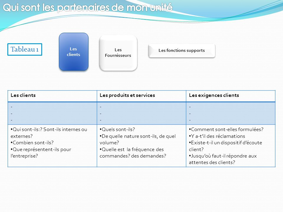 Les Fournisseurs Les Fournisseurs Les clients Les fonctions supports Les clientsLes produits et servicesLes exigences clients ------ ------ ------ Qui