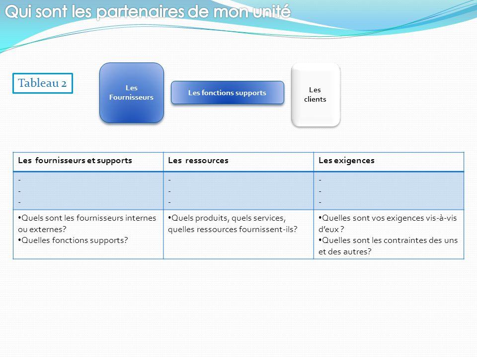 Les Fournisseurs Les Fournisseurs Les clients Les fonctions supports Les fournisseurs et supportsLes ressourcesLes exigences ------ ------ ------ Quel