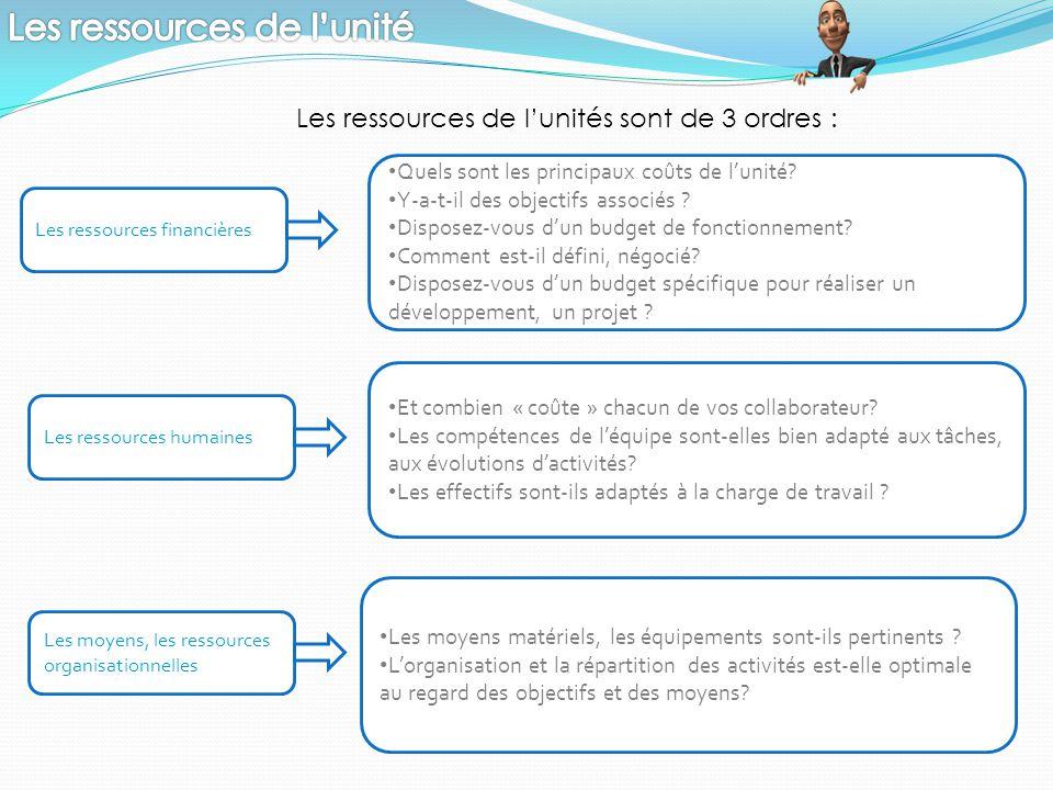 Les ressources de l'unités sont de 3 ordres : Les ressources financières Les moyens, les ressources organisationnelles Les ressources humaines Quels s