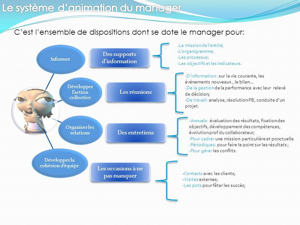 C'est l'ensemble de dispositions dont se dote le manager pour: Informer Développer l'action collective Organiser les relations Développer la cohésion