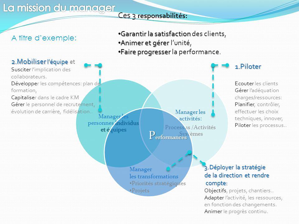Manager les transformations Priorités stratégiques Projets P erformances A titre d'exemple: 1.Piloter Ecouter les clients Gérer l'adéquation charges/r