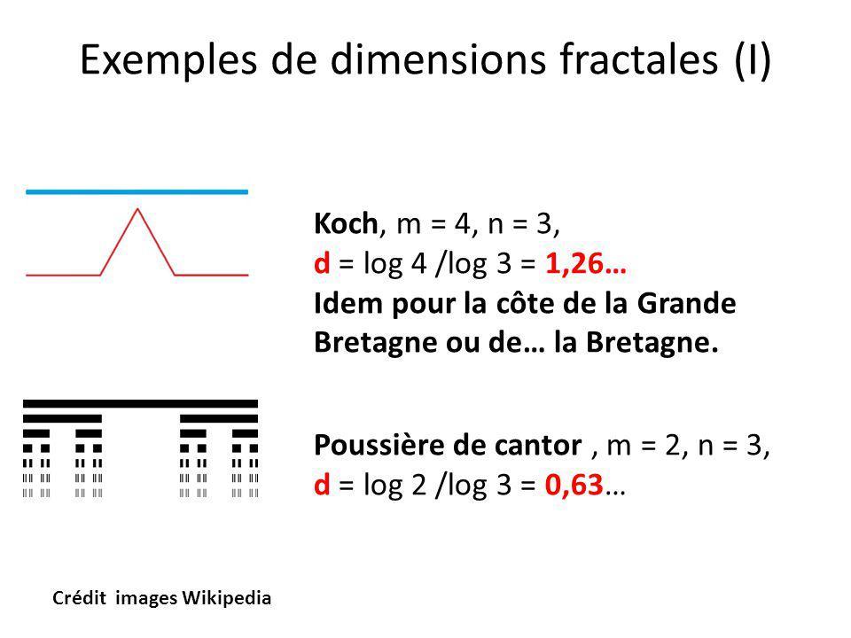 Exemples de dimensions fractales (I) Koch, m = 4, n = 3, d = log 4 /log 3 = 1,26… Idem pour la côte de la Grande Bretagne ou de… la Bretagne. Poussièr