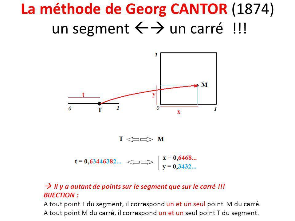La méthode de Georg CANTOR (1874) un segment  un carré !!!  Il y a autant de points sur le segment que sur le carré !!! BIJECTION : A tout point T