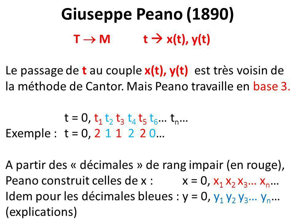 Giuseppe Peano (1890) T  M t  x(t), y(t) Le passage de t au couple x(t), y(t) est très voisin de la méthode de Cantor. Mais Peano travaille en base