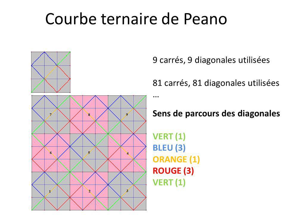Courbe ternaire de Peano 9 carrés, 9 diagonales utilisées 81 carrés, 81 diagonales utilisées … Sens de parcours des diagonales VERT (1) BLEU (3) ORANG