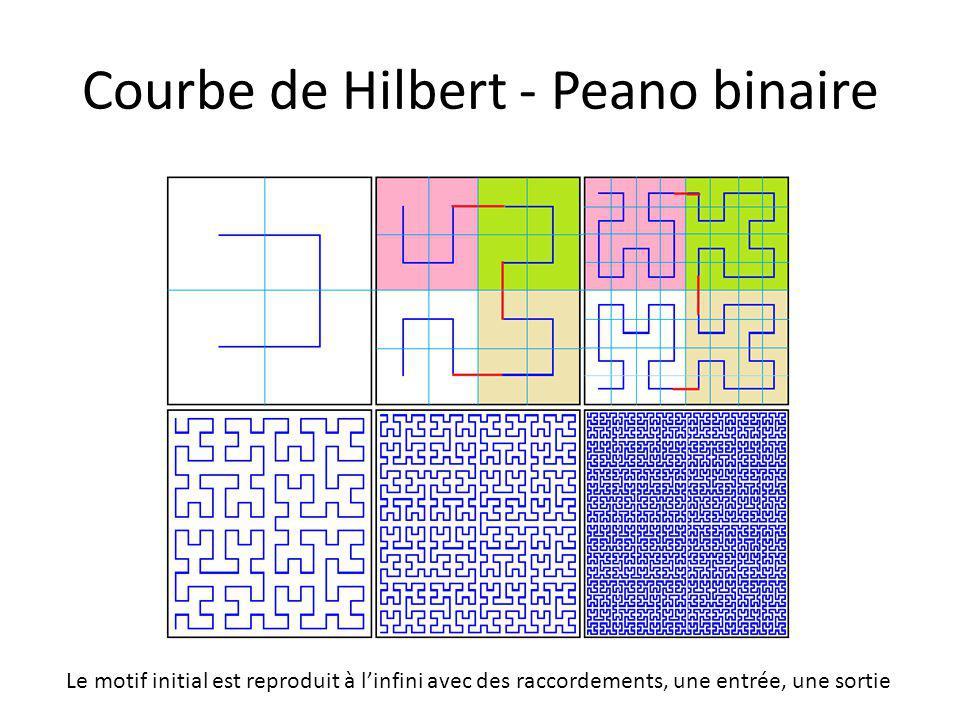 Courbe de Hilbert - Peano binaire Le motif initial est reproduit à l'infini avec des raccordements, une entrée, une sortie
