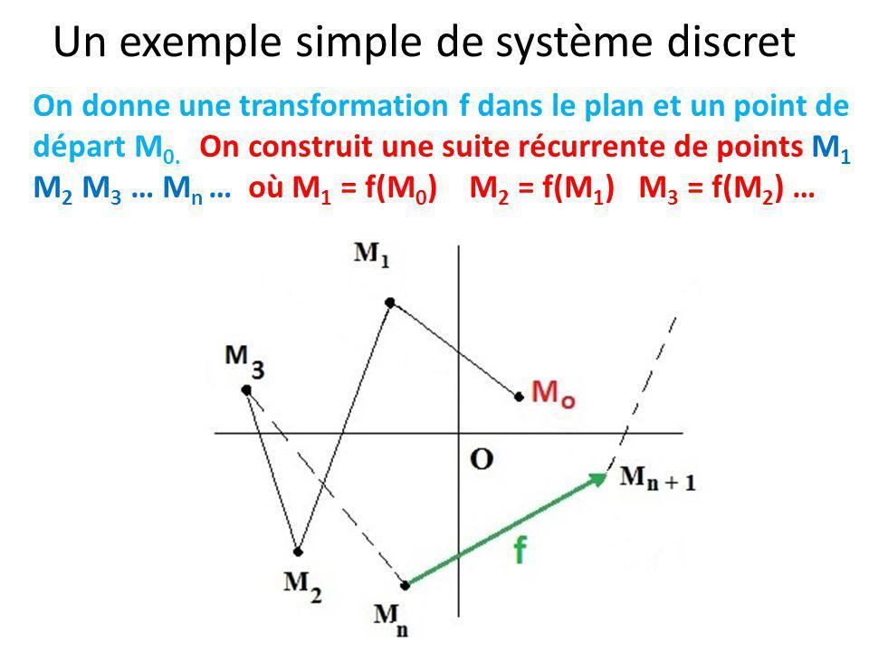 Un exemple simple de système discret On donne une transformation f dans le plan et un point de départ M 0. On construit une suite récurrente de points