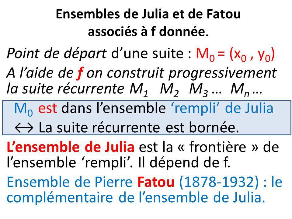 Ensembles de Julia et de Fatou associés à f donnée. Point de départ d'une suite : M 0 = (x 0, y 0 ) A l'aide de f on construit progressivement la suit