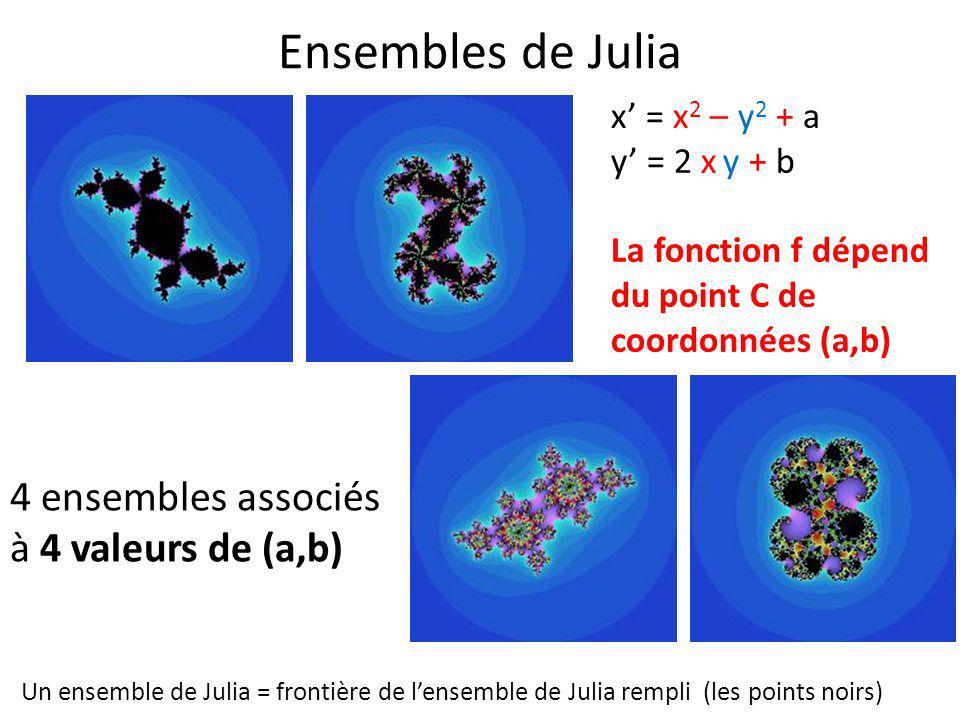 Ensembles de Julia x' = x 2 – y 2 + a y' = 2 x y + b La fonction f dépend du point C de coordonnées (a,b) 4 ensembles associés à 4 valeurs de (a,b) Un