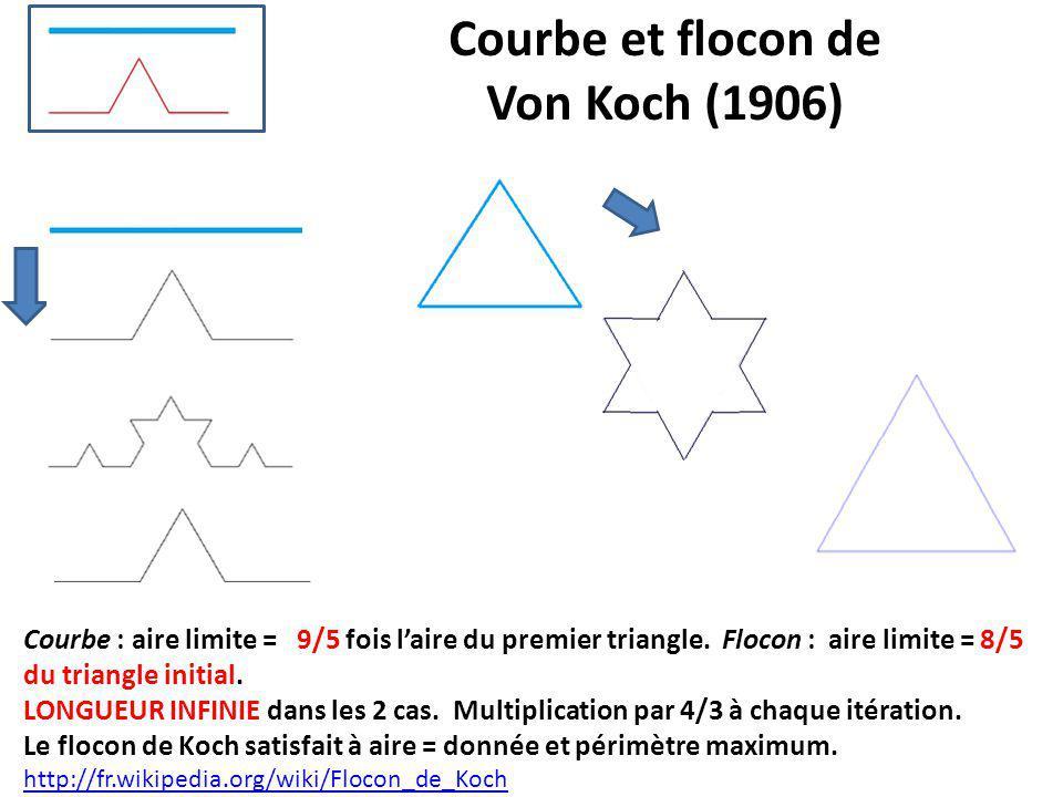 Courbe : aire limite = 9/5 fois l'aire du premier triangle. Flocon : aire limite = 8/5 du triangle initial. LONGUEUR INFINIE dans les 2 cas. Multiplic
